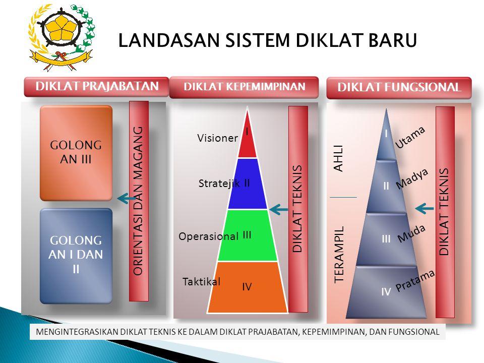 Visioner Stratejik Taktikal Operasional DIKLAT TEKNIS DIKLAT KEPEMIMPINAN Utama Madya Muda Pratama DIKLAT TEKNIS DIKLAT FUNGSIONAL Taktikal ORIENTASI DAN MAGANG DIKLAT PRAJABATAN GOLONG AN I DAN II GOLONG AN III LANDASAN SISTEM DIKLAT BARU MENGINTEGRASIKAN DIKLAT TEKNIS KE DALAM DIKLAT PRAJABATAN, KEPEMIMPINAN, DAN FUNGSIONAL TERAMPIL AHLI