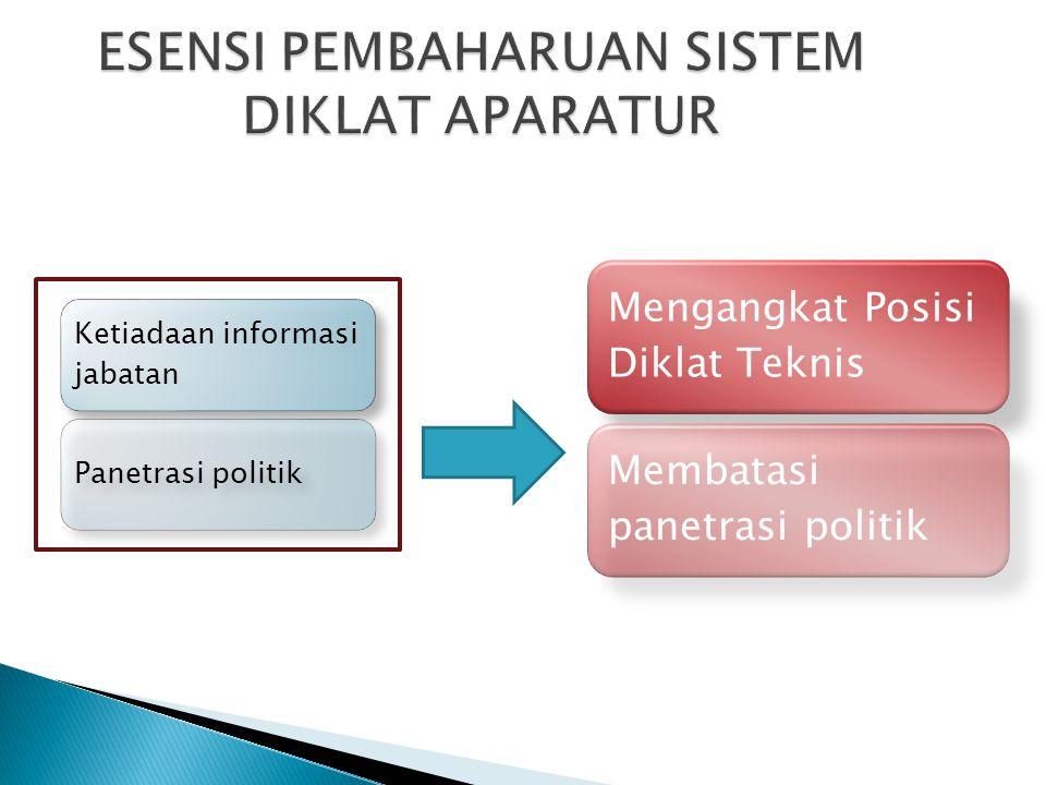 Ketiadaan informasi jabatan Panetrasi politik Mengangkat Posisi Diklat Teknis Membatasi panetrasi politik