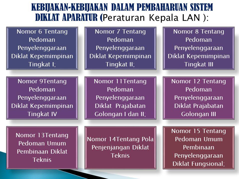 KEBIJAKAN-KEBIJAKAN DALAM PEMBAHARUAN SISTEM DIKLAT APARATUR ( Peraturan Kepala LAN ): Nomor 6 Tentang Pedoman Penyelenggaraan Diklat Kepemimpinan Tingkat I; Nomor 7 Tentang Pedoman Penyelenggaraan Diklat Kepemimpinan Tingkat II; Nomor 8 Tentang Pedoman Penyelenggaraan Diklat Kepemimpinan Tingkat III Nomor 9Tentang Pedoman Penyelenggaraan Diklat Kepemimpinan Tingkat IV Nomor 11Tentang Pedoman Penyelenggaraan Diklat Prajabatan Golongan I dan II; Nomor 12 Tentang Pedoman Penyelenggaraan Diklat Prajabatan Golongan III Nomor 13Tentang Pedoman Umum Pembinaan Diklat Teknis Nomor 14Tentang Pola Penjenjangan Diklat Teknis Nomor 15 Tentang Pedoman Umum Pembinaan Penyelenggaraan Diklat Fungsional;