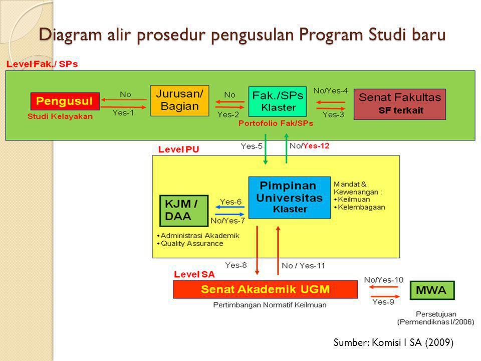 Diagram alir prosedur pengusulan Program Studi baru Sumber: Komisi I SA (2009)