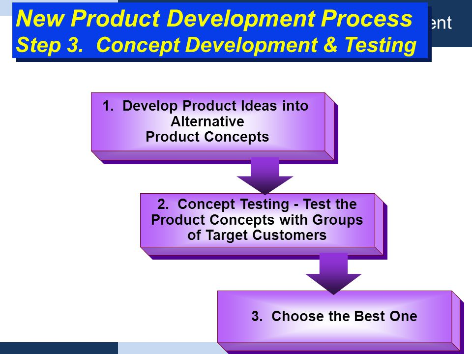 Definisi Product planning management New Product Development Process Step 3. Concept Development & Testing 1. Develop Product Ideas into Alternative P