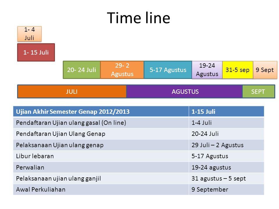 Time line 1- 15 Juli 1- 4 Juli 20- 24 Juli 29- 2 Agustus 5-17 Agustus 19-24 Agustus 9 Sept Ujian Akhir Semester Genap 2012/20131-15 Juli Pendaftaran Ujian ulang gasal (On line)1-4 Juli Pendaftaran Ujian Ulang Genap20-24 Juli Pelaksanaan Ujian ulang genap29 Juli – 2 Agustus Libur lebaran5-17 Agustus Perwalian19-24 agustus Pelaksanaan ujian ulang ganjil31 agustus – 5 sept Awal Perkuliahan9 September JULIAGUSTUSSEPT 31-5 sep