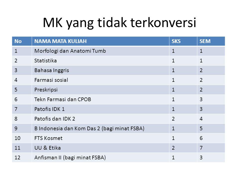 MK yang tidak terkonversi NoNAMA MATA KULIAHSKSSEM 1Morfologi dan Anatomi Tumb11 2Statistika11 3Bahasa Inggris12 4Farmasi sosial12 5Preskripsi12 6Tekn Farmasi dan CPOB13 7Patofis IDK 113 8Patofis dan IDK 224 9B Indonesia dan Kom Das 2 (bagi minat FSBA)15 10FTS Kosmet16 11UU & Etika27 12Anfisman II (bagi minat FSBA)13
