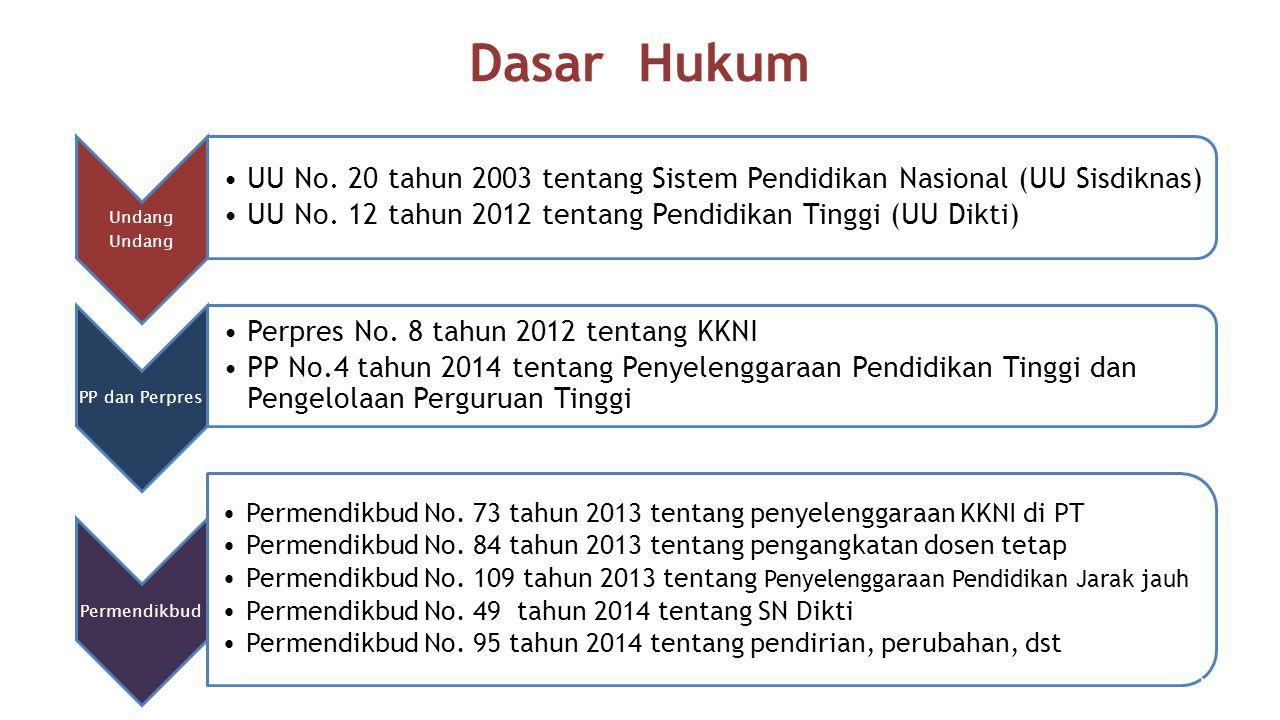 Dasar Hukum Undang UU No. 20 tahun 2003 tentang Sistem Pendidikan Nasional (UU Sisdiknas) UU No. 12 tahun 2012 tentang Pendidikan Tinggi (UU Dikti) PP