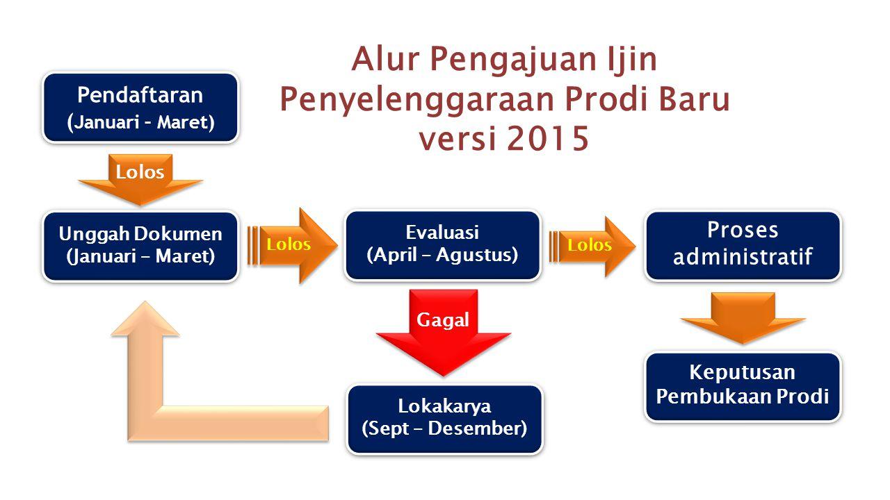 Alur Pengajuan Ijin Penyelenggaraan Prodi Baru versi 2015 Unggah Dokumen (Januari – Maret) Unggah Dokumen (Januari – Maret) Evaluasi (April – Agustus)