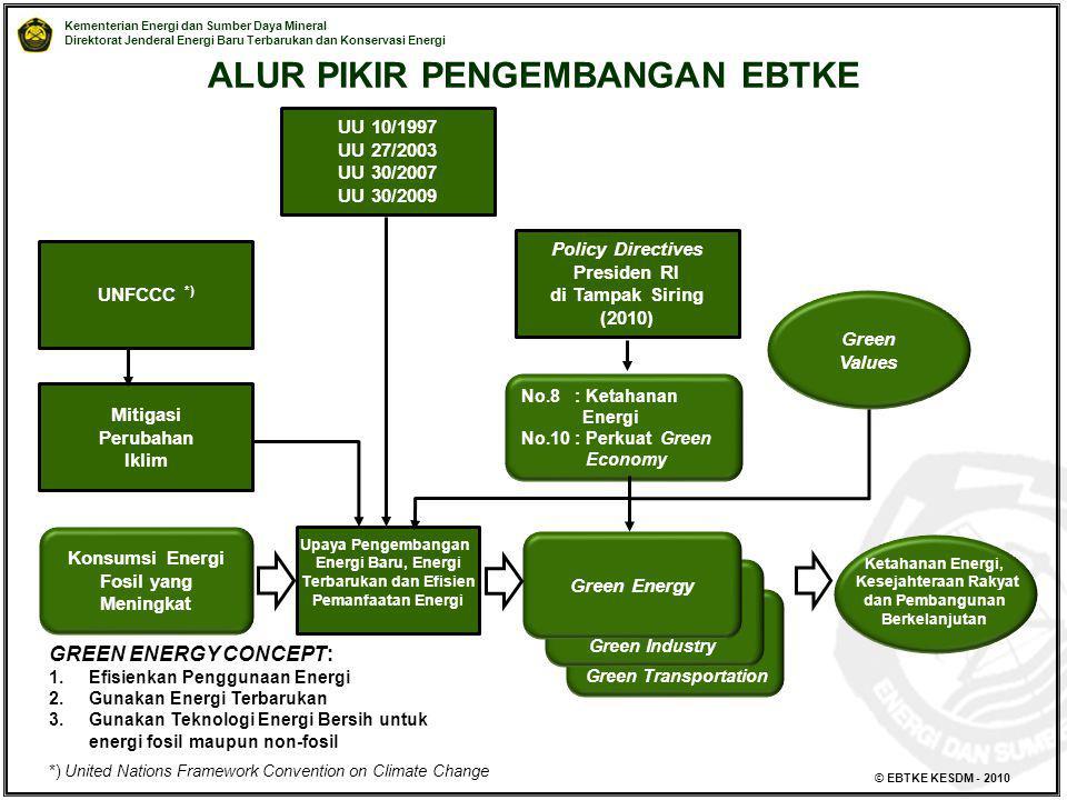 Kementerian Energi dan Sumber Daya Mineral Direktorat Jenderal Energi Baru Terbarukan dan Konservasi Energi © EBTKE KESDM - 2010 Policy Directives Pre