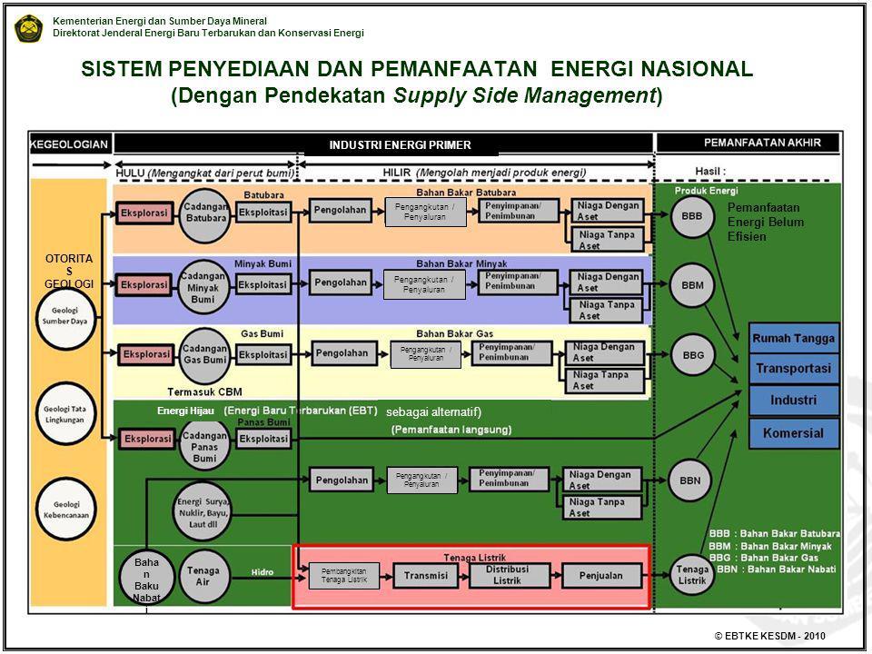 Kementerian Energi dan Sumber Daya Mineral Direktorat Jenderal Energi Baru Terbarukan dan Konservasi Energi © EBTKE KESDM - 2010 SISTEM PENYEDIAAN DAN