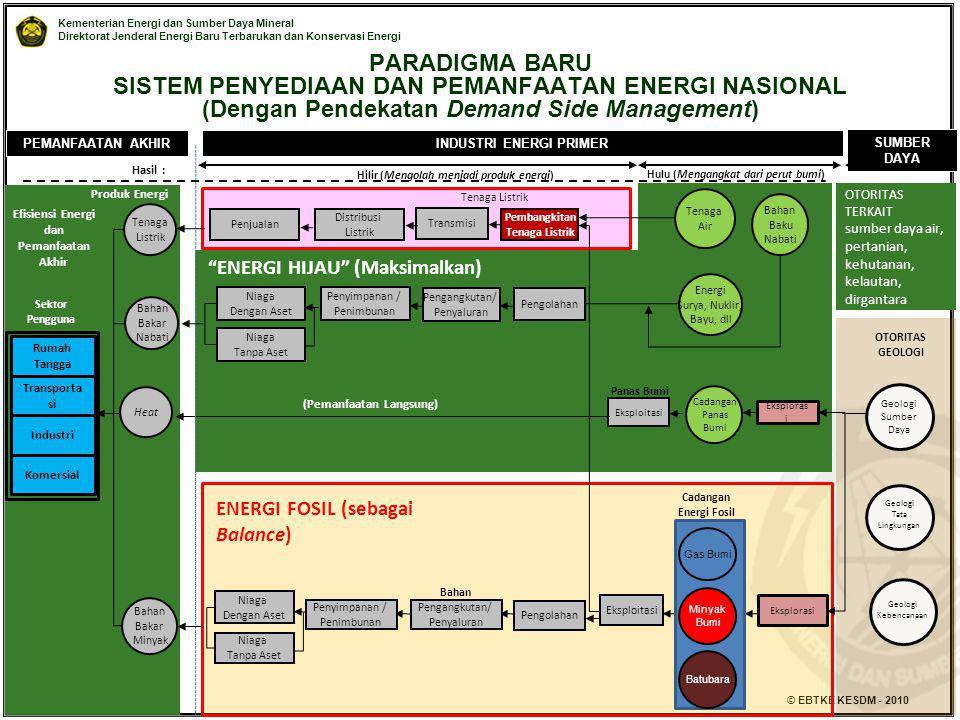 Kementerian Energi dan Sumber Daya Mineral Direktorat Jenderal Energi Baru Terbarukan dan Konservasi Energi © EBTKE KESDM - 2010 PEMANFAATAN AKHIR Bah