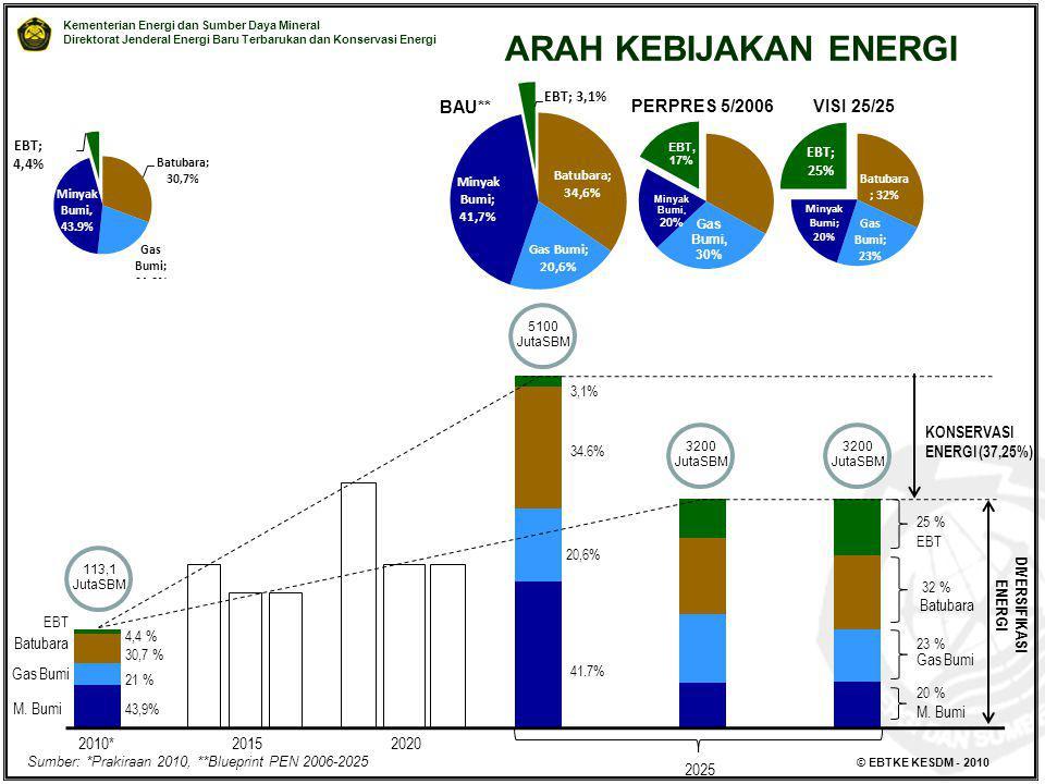 Kementerian Energi dan Sumber Daya Mineral Direktorat Jenderal Energi Baru Terbarukan dan Konservasi Energi © EBTKE KESDM - 2010 ARAH KEBIJAKAN ENERGI