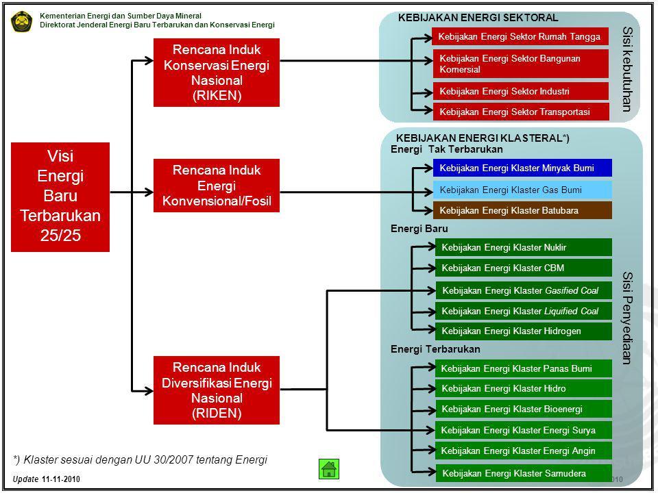 Kementerian Energi dan Sumber Daya Mineral Direktorat Jenderal Energi Baru Terbarukan dan Konservasi Energi © EBTKE KESDM - 2010 Rencana Induk Konserv