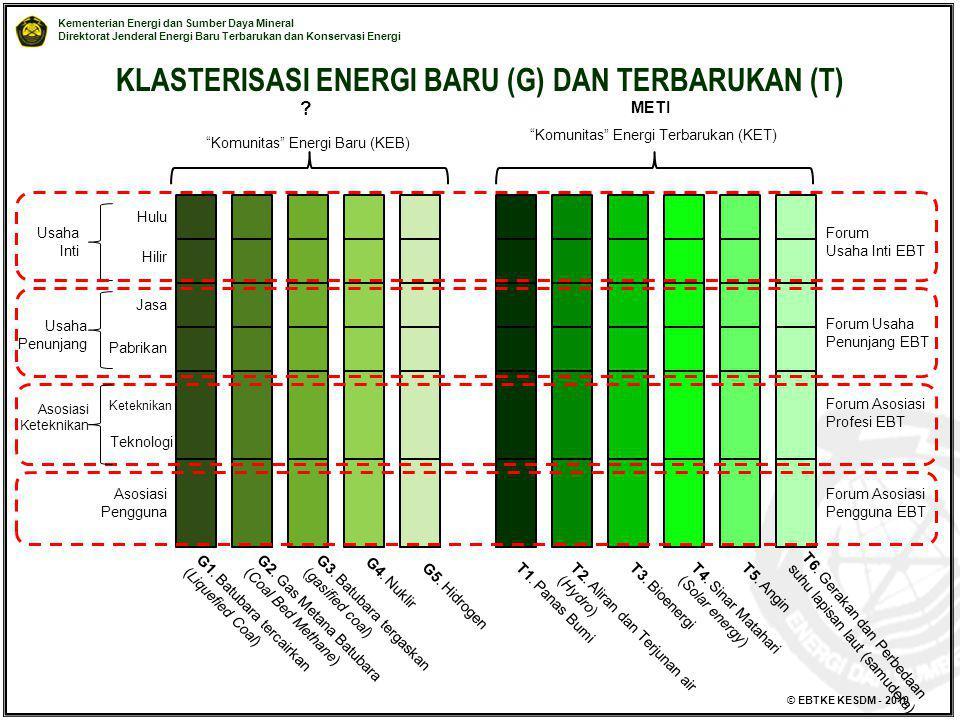 Kementerian Energi dan Sumber Daya Mineral Direktorat Jenderal Energi Baru Terbarukan dan Konservasi Energi © EBTKE KESDM - 2010 KLASTERISASI ENERGI B