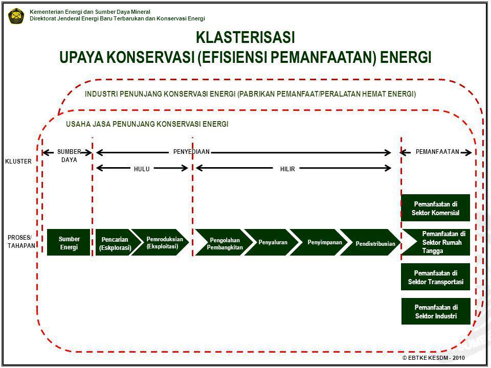 Kementerian Energi dan Sumber Daya Mineral Direktorat Jenderal Energi Baru Terbarukan dan Konservasi Energi © EBTKE KESDM - 2010 KLASTERISASI UPAYA KO