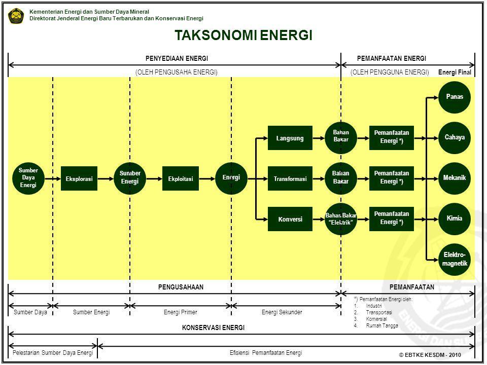 Kementerian Energi dan Sumber Daya Mineral Direktorat Jenderal Energi Baru Terbarukan dan Konservasi Energi © EBTKE KESDM - 2010 TAKSONOMI ENERGI Eksp