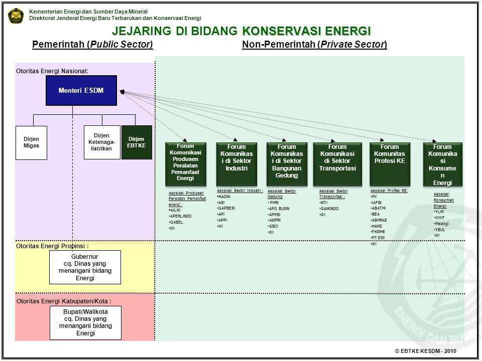 Kementerian Energi dan Sumber Daya Mineral Direktorat Jenderal Energi Baru Terbarukan dan Konservasi Energi © EBTKE KESDM - 2010 Pemerintah (Public Se