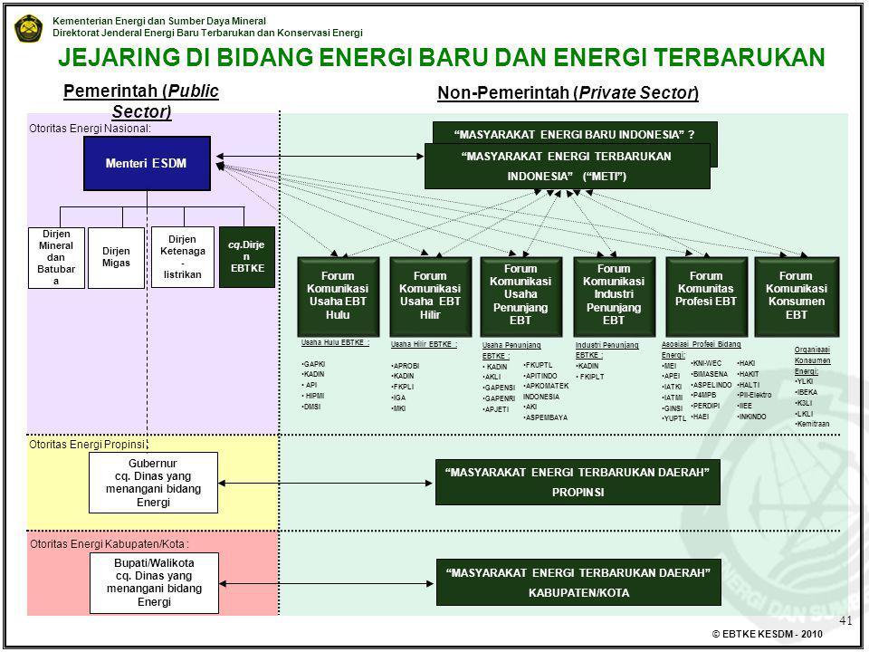 """Kementerian Energi dan Sumber Daya Mineral Direktorat Jenderal Energi Baru Terbarukan dan Konservasi Energi © EBTKE KESDM - 2010 """"MASYARAKAT ENERGI BA"""