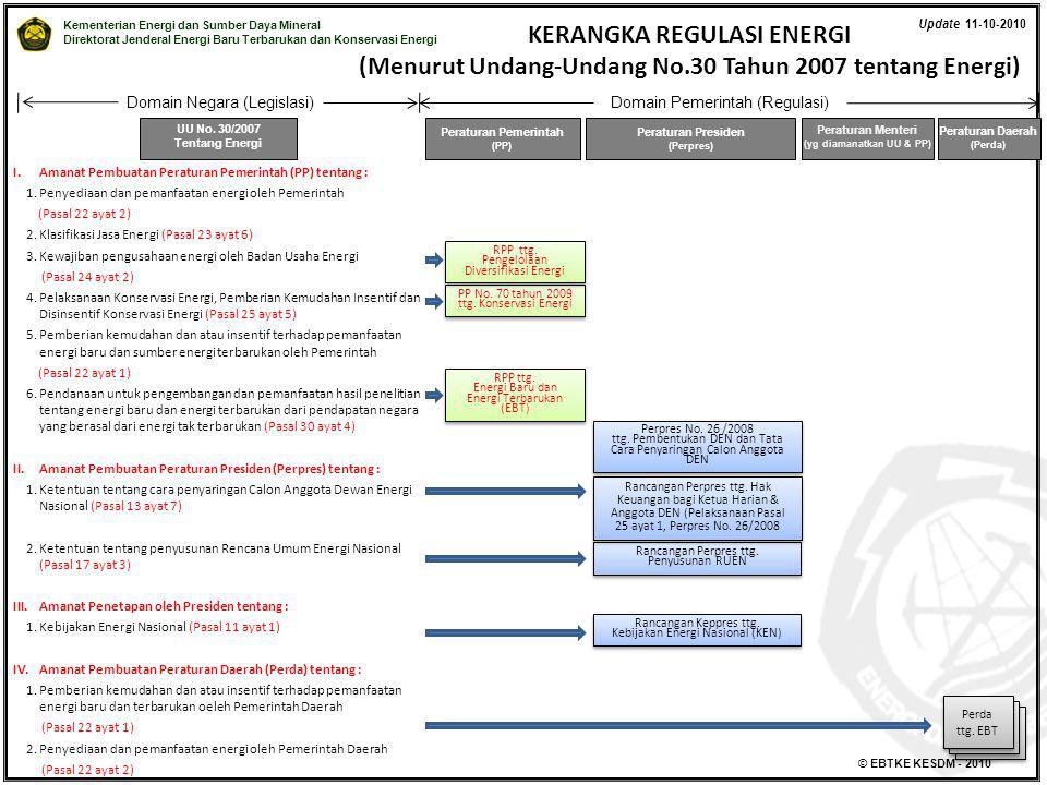 Kementerian Energi dan Sumber Daya Mineral Direktorat Jenderal Energi Baru Terbarukan dan Konservasi Energi © EBTKE KESDM - 2010 KERANGKA REGULASI ENE