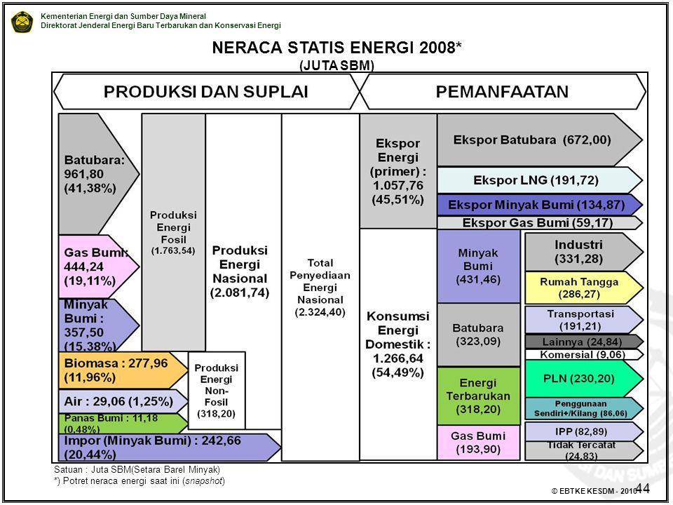 Kementerian Energi dan Sumber Daya Mineral Direktorat Jenderal Energi Baru Terbarukan dan Konservasi Energi © EBTKE KESDM - 2010 NERACA STATIS ENERGI