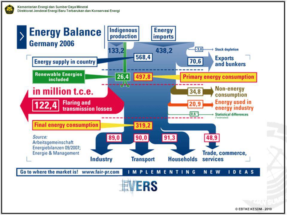 Kementerian Energi dan Sumber Daya Mineral Direktorat Jenderal Energi Baru Terbarukan dan Konservasi Energi © EBTKE KESDM - 2010