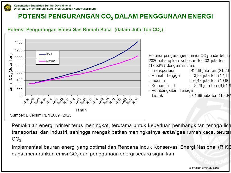 Kementerian Energi dan Sumber Daya Mineral Direktorat Jenderal Energi Baru Terbarukan dan Konservasi Energi © EBTKE KESDM - 2010 Potensi Pengurangan E