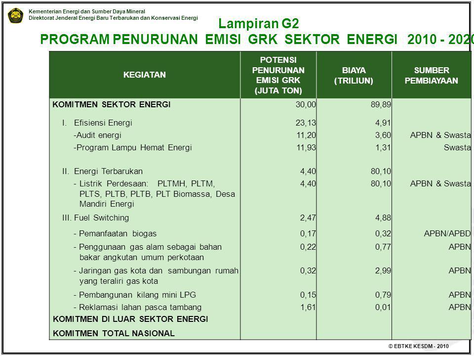 Kementerian Energi dan Sumber Daya Mineral Direktorat Jenderal Energi Baru Terbarukan dan Konservasi Energi © EBTKE KESDM - 2010 Lampiran G2 PROGRAM P