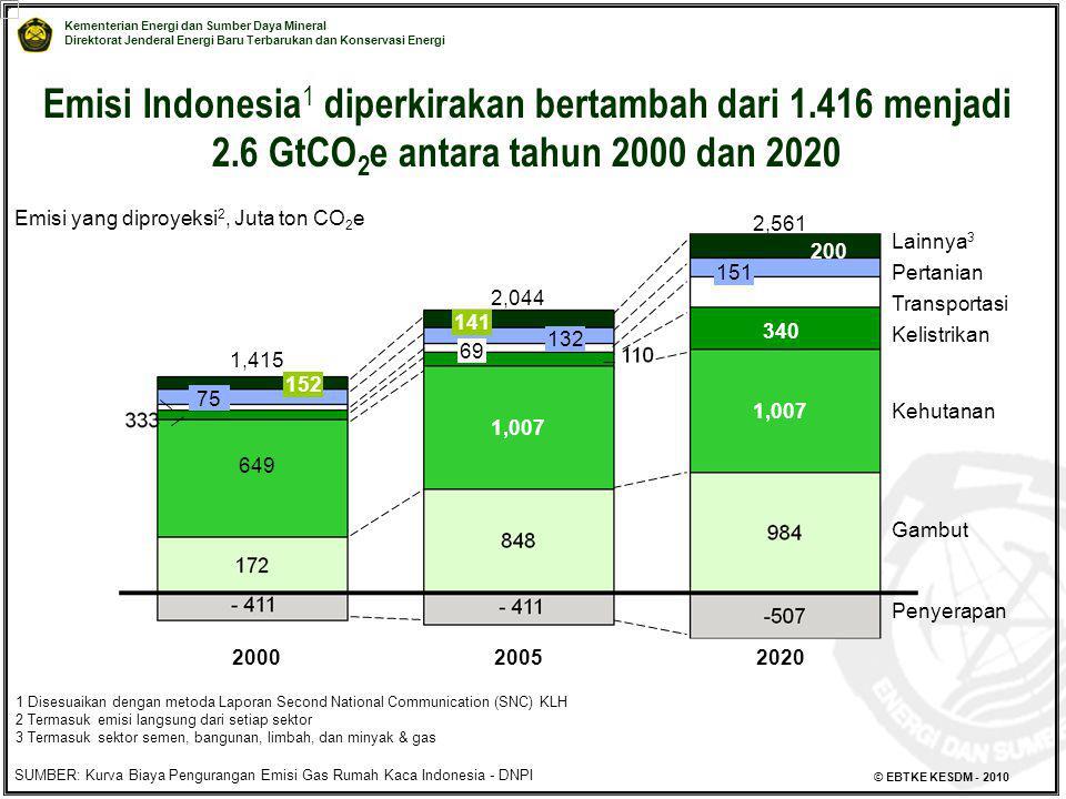 Kementerian Energi dan Sumber Daya Mineral Direktorat Jenderal Energi Baru Terbarukan dan Konservasi Energi © EBTKE KESDM - 2010 Emisi Indonesia 1 dip