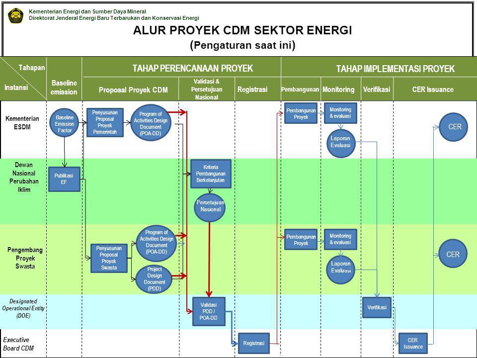 Kementerian Energi dan Sumber Daya Mineral Direktorat Jenderal Energi Baru Terbarukan dan Konservasi Energi © EBTKE KESDM - 2010 ALUR PROYEK CDM SEKTO