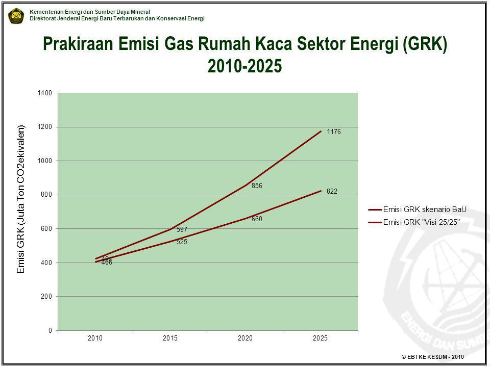 Kementerian Energi dan Sumber Daya Mineral Direktorat Jenderal Energi Baru Terbarukan dan Konservasi Energi © EBTKE KESDM - 2010 Prakiraan Emisi Gas R