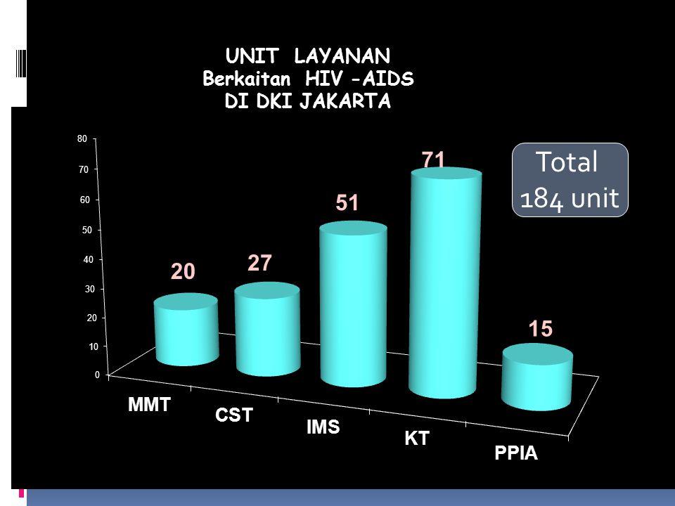 TOTAL : 184 Unit UNIT LAYANAN Berkaitan HIV -AIDS DI DKI JAKARTA Total 184 unit