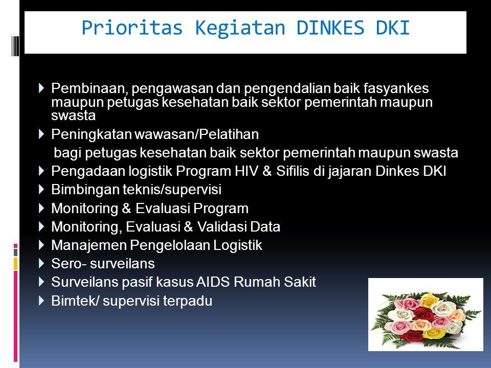Prioritas Kegiatan DINKES DKI  Pembinaan, pengawasan dan pengendalian baik fasyankes maupun petugas kesehatan baik sektor pemerintah maupun swasta  Peningkatan wawasan/Pelatihan bagi petugas kesehatan baik sektor pemerintah maupun swasta  Pengadaan logistik Program HIV & Sifilis di jajaran Dinkes DKI  Bimbingan teknis/supervisi  Monitoring & Evaluasi Program  Monitoring, Evaluasi & Validasi Data  Manajemen Pengelolaan Logistik  Sero- surveilans  Surveilans pasif kasus AIDS Rumah Sakit  Bimtek/ supervisi terpadu