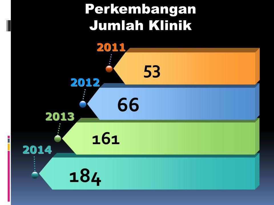 2014 184 2013 161 2012 66 2011 53 Perkembangan Jumlah Klinik