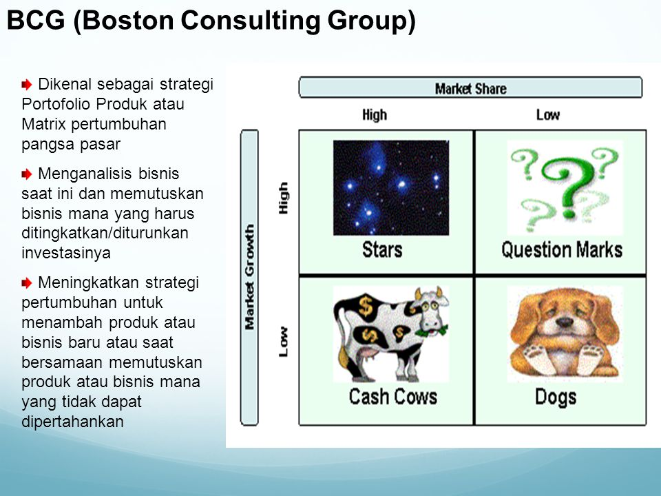 BCG (Boston Consulting Group) Dikenal sebagai strategi Portofolio Produk atau Matrix pertumbuhan pangsa pasar Menganalisis bisnis saat ini dan memutus