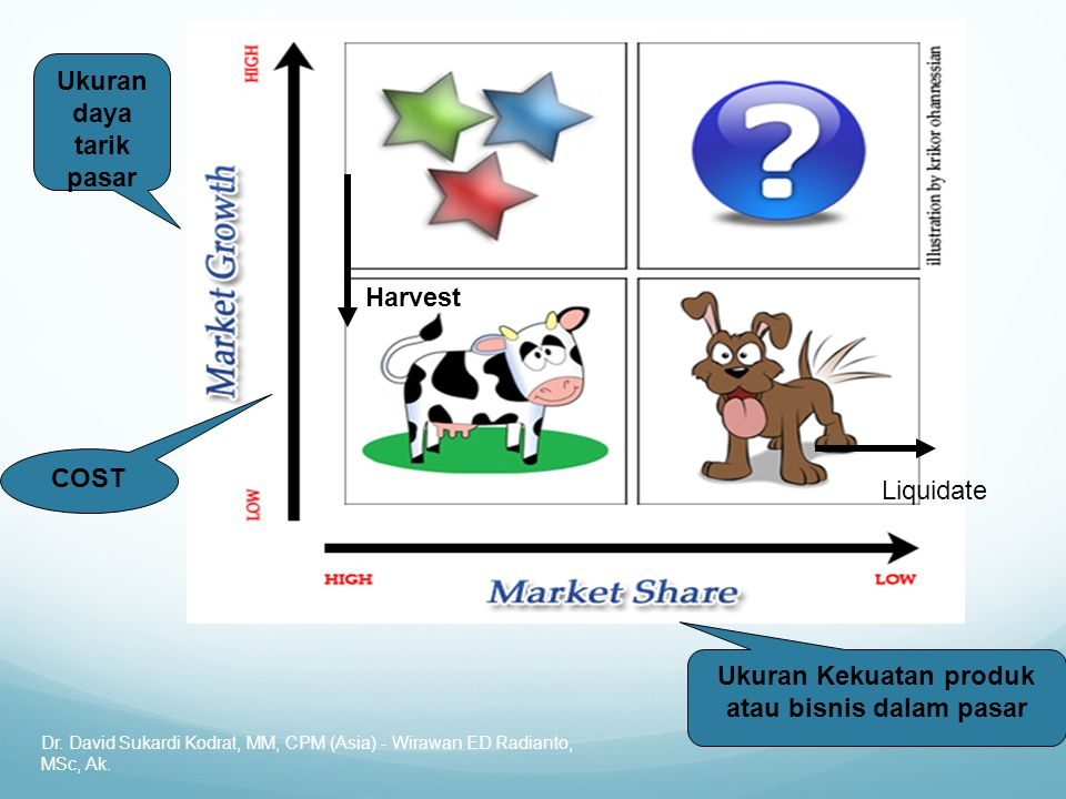 Dr. David Sukardi Kodrat, MM, CPM (Asia) - Wirawan ED Radianto, MSc, Ak. Harvest Liquidate Ukuran Kekuatan produk atau bisnis dalam pasar Ukuran daya