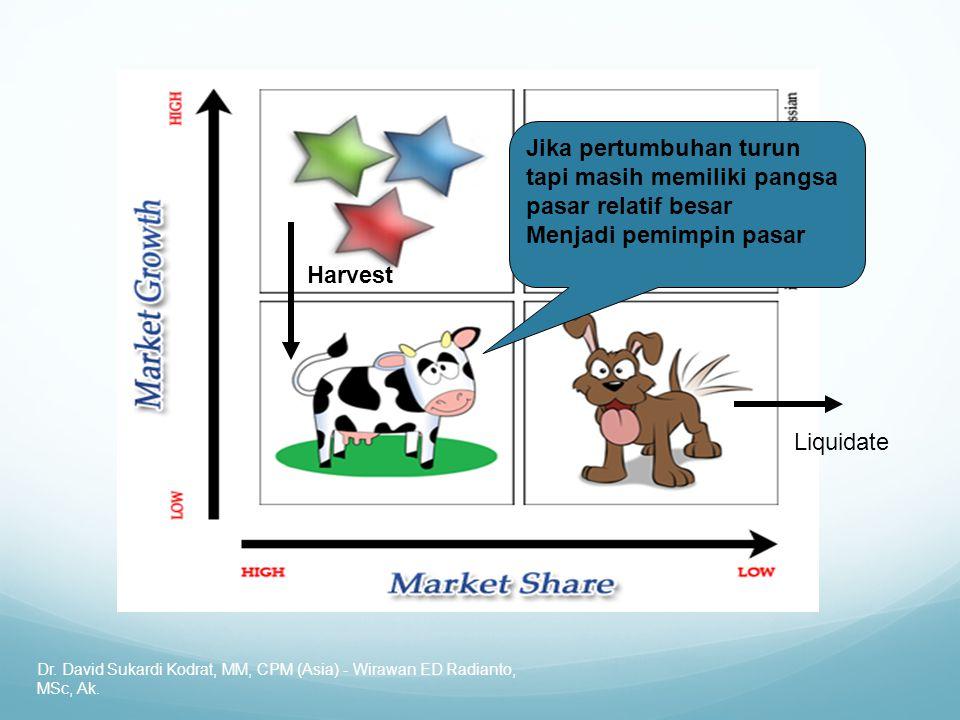 Dr. David Sukardi Kodrat, MM, CPM (Asia) - Wirawan ED Radianto, MSc, Ak. Harvest Liquidate Jika pertumbuhan turun tapi masih memiliki pangsa pasar rel