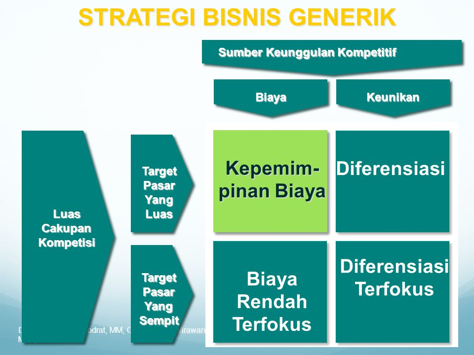 STRATEGI BISNIS GENERIK BiayaKeunikan Sumber Keunggulan Kompetitif LuasCakupanKompetisi TargetPasarYangLuas TargetPasarYangSempit Diferensiasi Terfoku