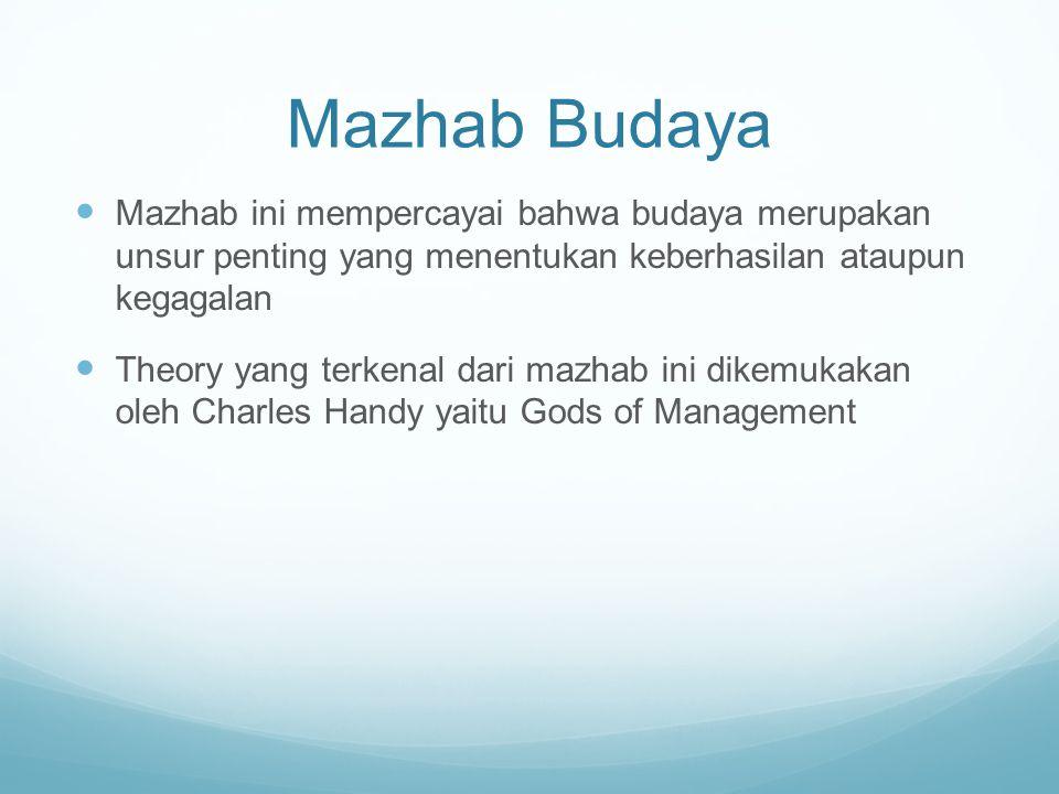 Mazhab Budaya Mazhab ini mempercayai bahwa budaya merupakan unsur penting yang menentukan keberhasilan ataupun kegagalan Theory yang terkenal dari maz