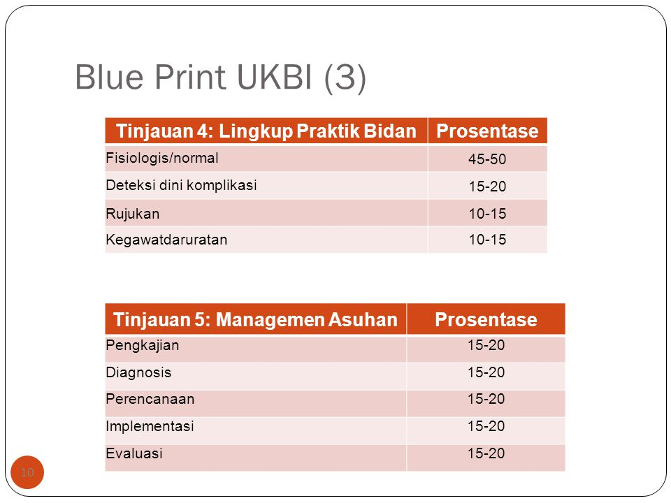 Blue Print UKBI (3) 10 Tinjauan 4: Lingkup Praktik BidanProsentase Fisiologis/normal45-50 Deteksi dini komplikasi15-20 Rujukan10-15 Kegawatdaruratan10