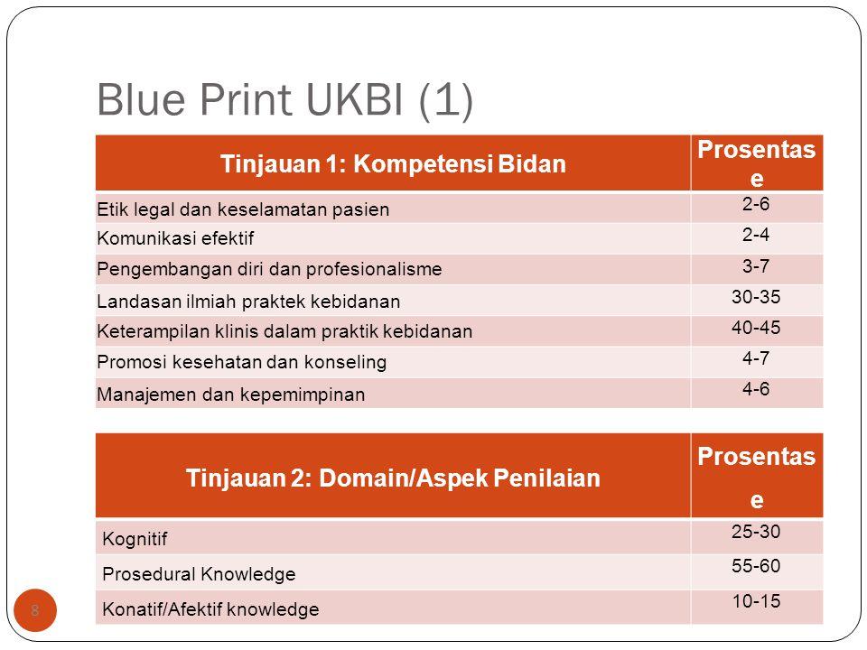 Blue Print UKBI (1) 8 Tinjauan 1: Kompetensi Bidan Prosentas e Etik legal dan keselamatan pasien 2-6 Komunikasi efektif 2-4 Pengembangan diri dan prof