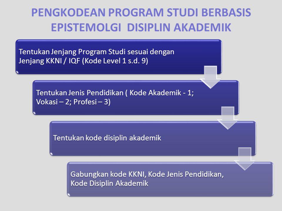 PENGKODEAN PROGRAM STUDI BERBASIS EPISTEMOLGI DISIPLIN AKADEMIK Tentukan Jenjang Program Studi sesuai dengan Jenjang KKNI / IQF (Kode Level 1 s.d. 9)