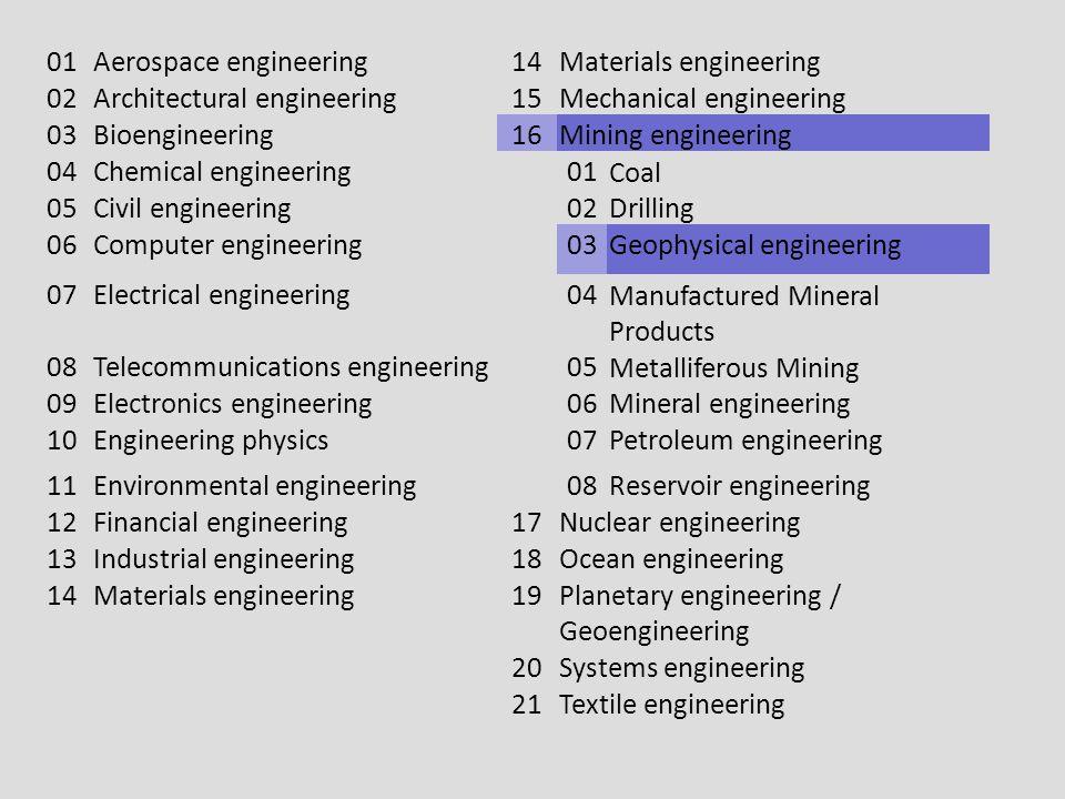 01Aerospace engineering14Materials engineering 02Architectural engineering15Mechanical engineering 03Bioengineering16Mining engineering 04Chemical eng