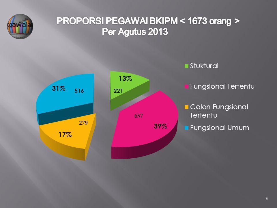  Permen PAN & RB Nomor 22 tahun 2010 tentang Jabatan Fungsional PHPI dan Angka Kreditnya.  Permen PAN & RB Nomor 01 Thun 2011 tentang Jabatan Fungsi