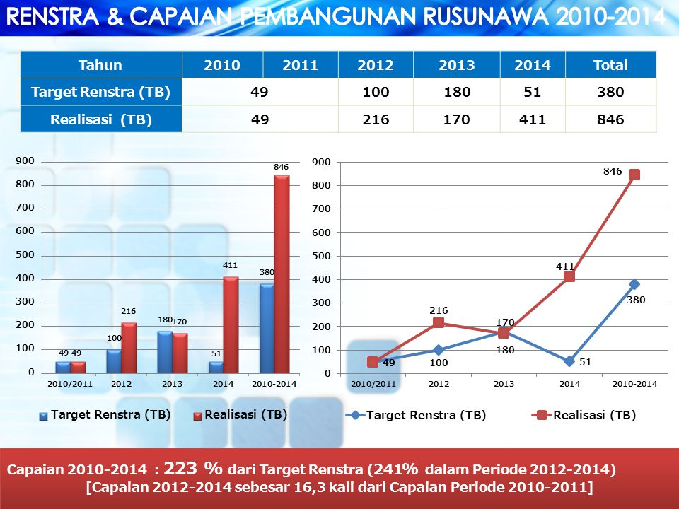 10 Tahun20102011201220132014Total Target Renstra (TB)4910018051380 Realisasi (TB)49216170411846 Capaian 2010-2014 : 223 % dari Target Renstra ( 241% dalam Periode 2012-2014) [Capaian 2012-2014 sebesar 16,3 kali dari Capaian Periode 2010-2011] Capaian 2010-2014 : 223 % dari Target Renstra ( 241% dalam Periode 2012-2014) [Capaian 2012-2014 sebesar 16,3 kali dari Capaian Periode 2010-2011]
