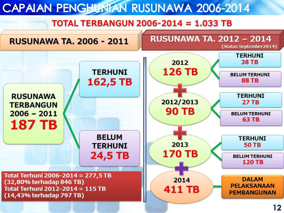 12 RUSUNAWA TA.2006 - 2011 RUSUNAWA TA.