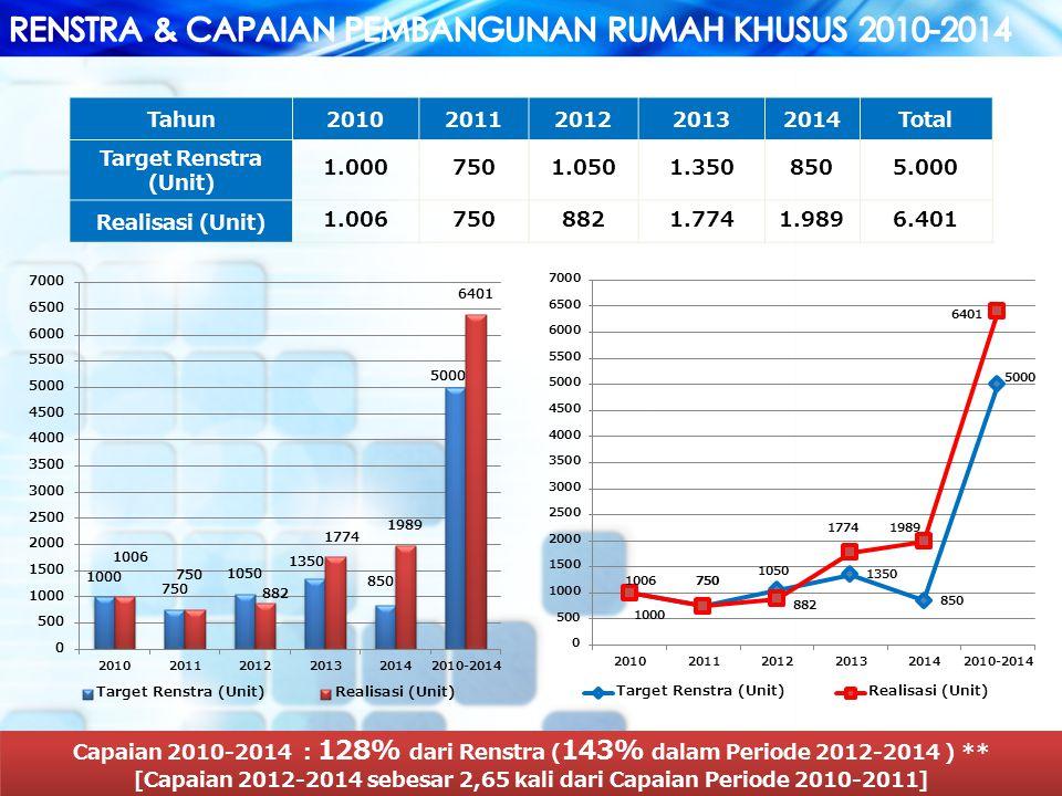 13 Tahun20102011201220132014Total Target Renstra (Unit) 1.0007501.0501.3508505.000 Realisasi (Unit) 1.0067508821.7741.9896.401 Capaian 2010-2014 : 128% dari Renstra ( 143% dalam Periode 2012-2014 ) ** [Capaian 2012-2014 sebesar 2,65 kali dari Capaian Periode 2010-2011] Capaian 2010-2014 : 128% dari Renstra ( 143% dalam Periode 2012-2014 ) ** [Capaian 2012-2014 sebesar 2,65 kali dari Capaian Periode 2010-2011]