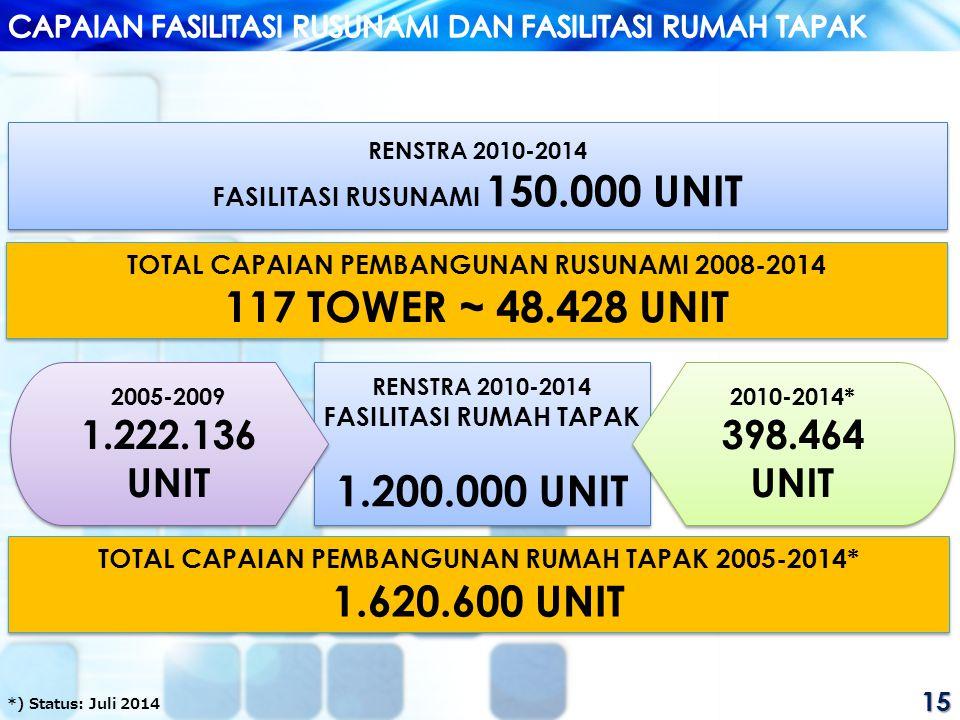 15 RENSTRA 2010-2014 FASILITASI RUSUNAMI 150.000 UNIT RENSTRA 2010-2014 FASILITASI RUSUNAMI 150.000 UNIT TOTAL CAPAIAN PEMBANGUNAN RUSUNAMI 2008-2014 117 TOWER ~ 48.428 UNIT TOTAL CAPAIAN PEMBANGUNAN RUSUNAMI 2008-2014 117 TOWER ~ 48.428 UNIT RENSTRA 2010-2014 FASILITASI RUMAH TAPAK 1.200.000 UNIT RENSTRA 2010-2014 FASILITASI RUMAH TAPAK 1.200.000 UNIT 2010-2014* 398.464 UNIT 2010-2014* 398.464 UNIT 2005-2009 1.222.136 UNIT 2005-2009 1.222.136 UNIT TOTAL CAPAIAN PEMBANGUNAN RUMAH TAPAK 2005-2014* 1.620.600 UNIT TOTAL CAPAIAN PEMBANGUNAN RUMAH TAPAK 2005-2014* 1.620.600 UNIT *) Status: Juli 2014