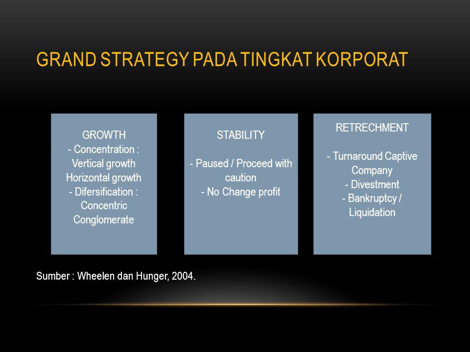 JENIS-JENIS STRATEGI KORPORAT Strategi korporat dapat dikelompokkan ke dalam tiga kategori orientasi strategi yang sering disebut sebagai grand strategy (Wheelen dan Hunger, 2004).