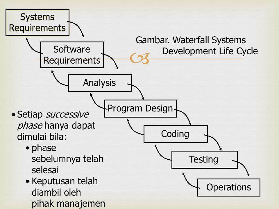  Setiap successive phase hanya dapat dimulai bila: phase sebelumnya telah selesai Keputusan telah diambil oleh pihak manajemen Systems Requirements S