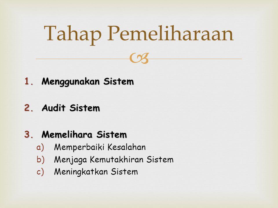  Tahap Pemeliharaan 1.Menggunakan Sistem 2.Audit Sistem 3.Memelihara Sistem a)Memperbaiki Kesalahan b)Menjaga Kemutakhiran Sistem c)Meningkatkan Sist