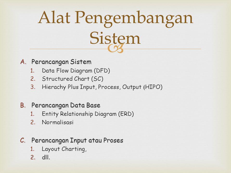  Alat Pengembangan Sistem A.Perancangan Sistem 1.Data Flow Diagram (DFD) 2.Structured Chart (SC) 3.Hierachy Plus Input, Process, Output ( HIPO) B.Per