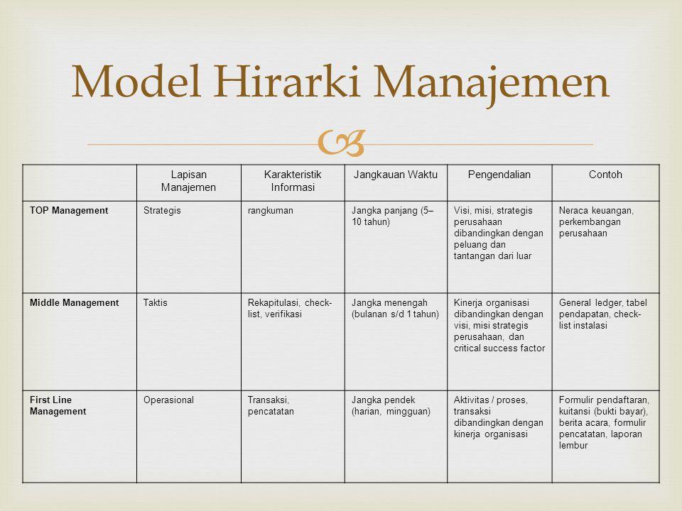 Lapisan Manajemen Karakteristik Informasi Jangkauan WaktuPengendalianContoh TOP ManagementStrategisrangkumanJangka panjang (5– 10 tahun) Visi, misi,