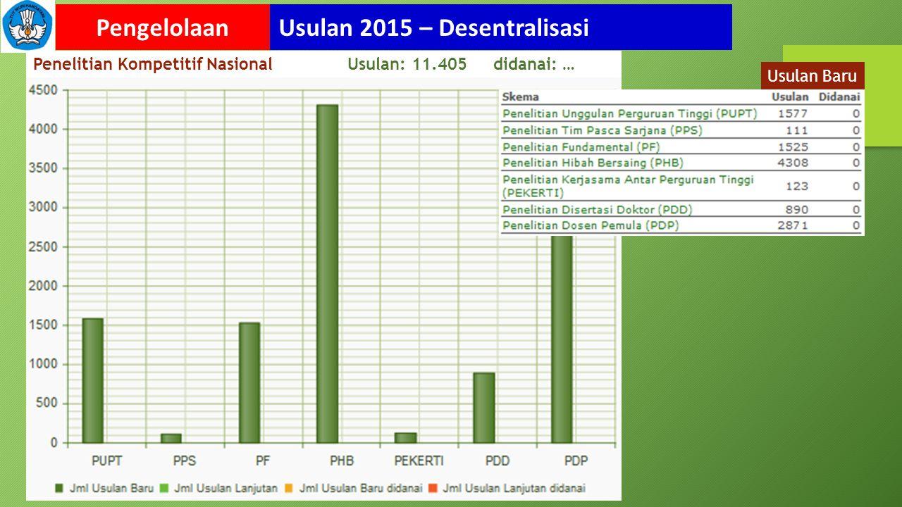 Usulan 2015 – DesentralisasiPengelolaan Penelitian Kompetitif Nasional Usulan: 11.405 didanai: … Usulan Baru